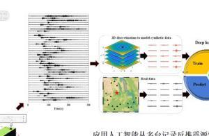 中国科学家研发的人工智能系统一秒内算出震源机制参数