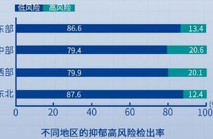 国民心理健康发展报告发布,无业/失业/退休人员的抑郁水平最高