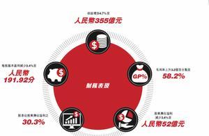 安踏去年净利润超过阿迪达斯,其称要成为一家世界级品牌