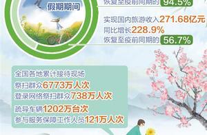 清明节假期国内出游超一亿人次 全国预计发送旅客1.4452亿人次