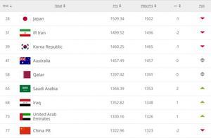FIFA最新排名:国足跌至77,亚洲第九