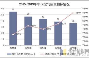 2019年中国空气净化器进出口与创新趋势,产品出口数量增长明显