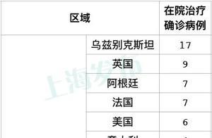 上海9日新增1例本地新冠肺炎确诊病例,新增4例境外输入病例