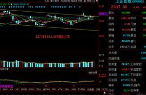 周三金融股集体走强,明天大盘走势如何?(11月19日)
