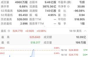 特斯拉大涨7.5%市值一度超5000亿美元,马斯克财富超盖茨