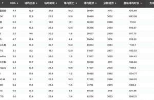 KPL秋季赛场均时长,AG赢的最快,TS最能拖,GK本应更好