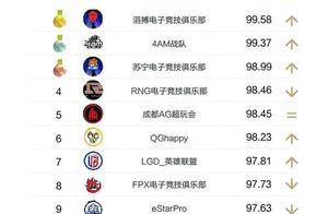 电竞俱乐部排行榜,三天两冠4AM力压RNG,SN排名第二位,