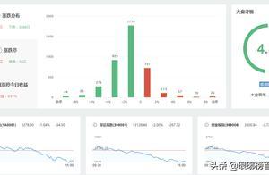 IPO红不见,周五A股下跌,什么原因?