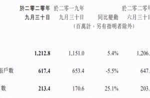 腾讯第三季度财报:总营收1254亿元 游戏收入414亿元