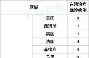 昨天上海新增1例本地新冠肺炎确诊病例,新增3例境外输入病例