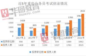 2021年重庆公务员考试扩招41%,340职位限21届毕业生