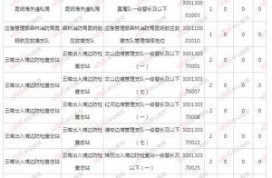 2021国考报名云南5万余人报考,8个岗位无人报考!