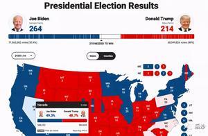 拜登离白宫只差六票,但美国怎一个乱字了得?