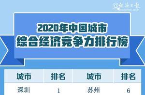 2020城市竞争力排名:北京青岛郑州西安济南太原天津进前50