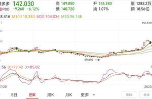 电商巨头重新洗牌,拼多多总市值破万亿,黄铮成中国第四富豪