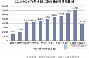 中国最新艾滋病发病人数、死亡人数、抗艾药物批准情况