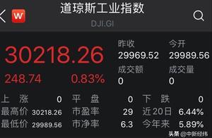 美股齐创收盘新高!道指涨0.83%重上3万点,能源股走强