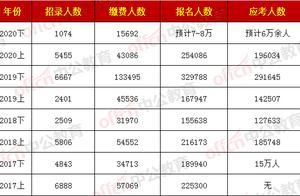 四川省考约6万余人赴考,明年1月上旬公布成绩,面试月底进行