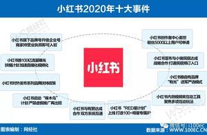 年终盘点:内外兼修 小红书的2020年十大事件