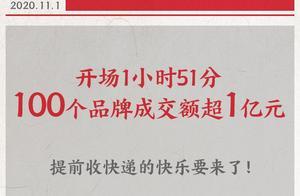 天猫双11第一波火爆开局 111分钟100个品牌成交超1亿