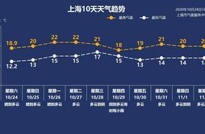 10月25日·上海要闻及抗击肺炎快报