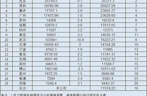 2020前三季GDP盘点:重庆超越广州 杭州稳居前十