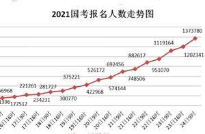 国考报名今将截止,报名人数现超137万,90个职位无人报名