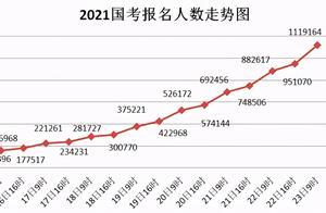 """21国考报名第9天:报名人数突破110万,""""挂零""""职位减少"""