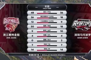 半场仅36分!深圳惨遭联盟第一12分暴打,吴前无对抗痛苦受伤