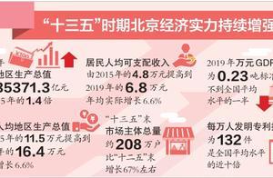 韧性强 质量好 结构优 动力足 北京经济规模4年扩大1万亿