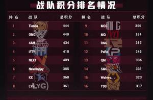 绝地大饭堂:秋季赛常规赛数据总结,微博杯小组赛分组出炉