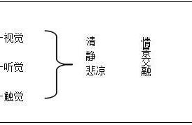 高中语文《故都的秋》教学设计