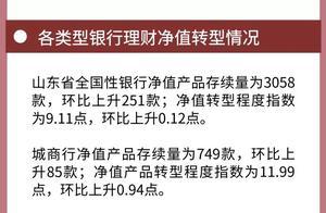 4月山东省银行理财收益跌至3.94%,城商行净值转型提速