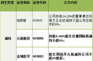 避雷早知道:华晨集团已构成65亿元债务违约