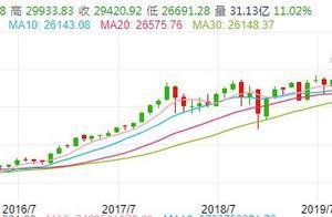 董登新:美股做大做强仅用40年