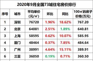 哪城房价最高?中国73城房价破万,今年9月房价排行榜出炉