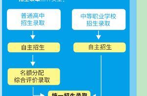3.16出的的上海学区新政策