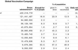 全球新冠疫苗接种数量排行榜:美国第一,中国第二