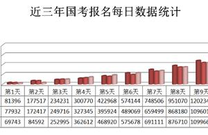国家公务员考试报名结束,报名人数150万人,平均55录1