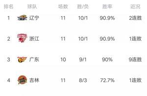 CBA最新积分榜:辽宁榜首,北京双雄尴尬,福建垫底,浙江首败