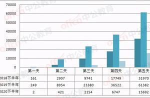 四川省考将于本周六、日开考,万名考生竞争1074个岗位