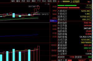 A股站稳3500点迎来开门红,明天周二股市还能继续大涨吗?