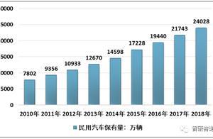 2018国内道路交通事故数量统计:造成直接财产损失为138455.9万元