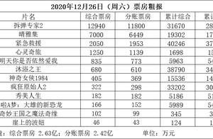 周六大盘2.63亿 《拆弹2》破3亿 《晴雅集》近2亿