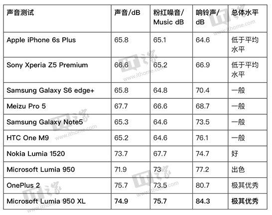 这可能是微软最好的移动设备:Lumia950 XL深度评测