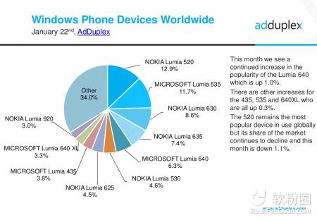 NokiaLumia 520在二零一六年仍是WP霸者,它是个难题!