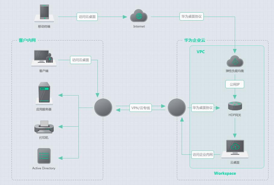 作为电脑技术员,无盘系统、云桌面、桌面云之间区别知多少?