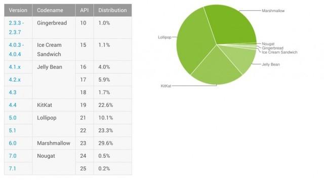 安卓系统全新占有率 Android 4.4很挺立