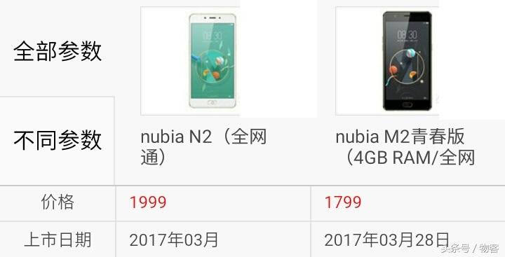 性价比高和大充电电池你选谁?中兴努比亚N2比照中兴努比亚M2青春版