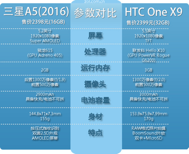中端新贵 三星新A5/HTC One X9全面对比